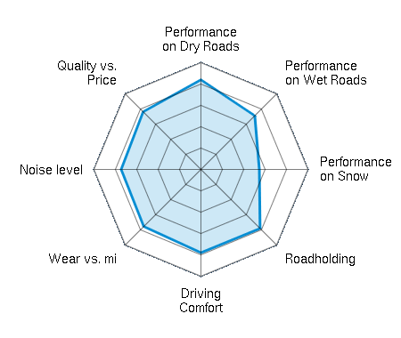 Performance on Dry Roads 4.18/5 | Performance on Wet Roads 3.59/5 | Performance on Snow 2.77/5 | Roadholding 3.92/5 | Driving Comfort 3.92/5 | Wear vs. mi 3.71/5 | Noise level 3.77/5 | Quality vs. Price 3.82/5