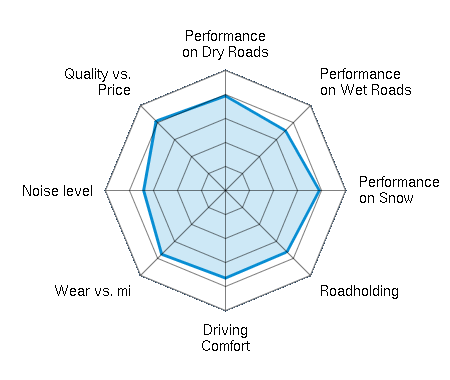 Performance on Dry Roads 4.07/5 | Performance on Wet Roads 3.67/5 | Performance on Snow 3.97/5 | Roadholding 3.77/5 | Driving Comfort 3.80/5 | Wear vs. mi 3.87/5 | Noise level 3.47/5 | Quality vs. Price 3.97/5